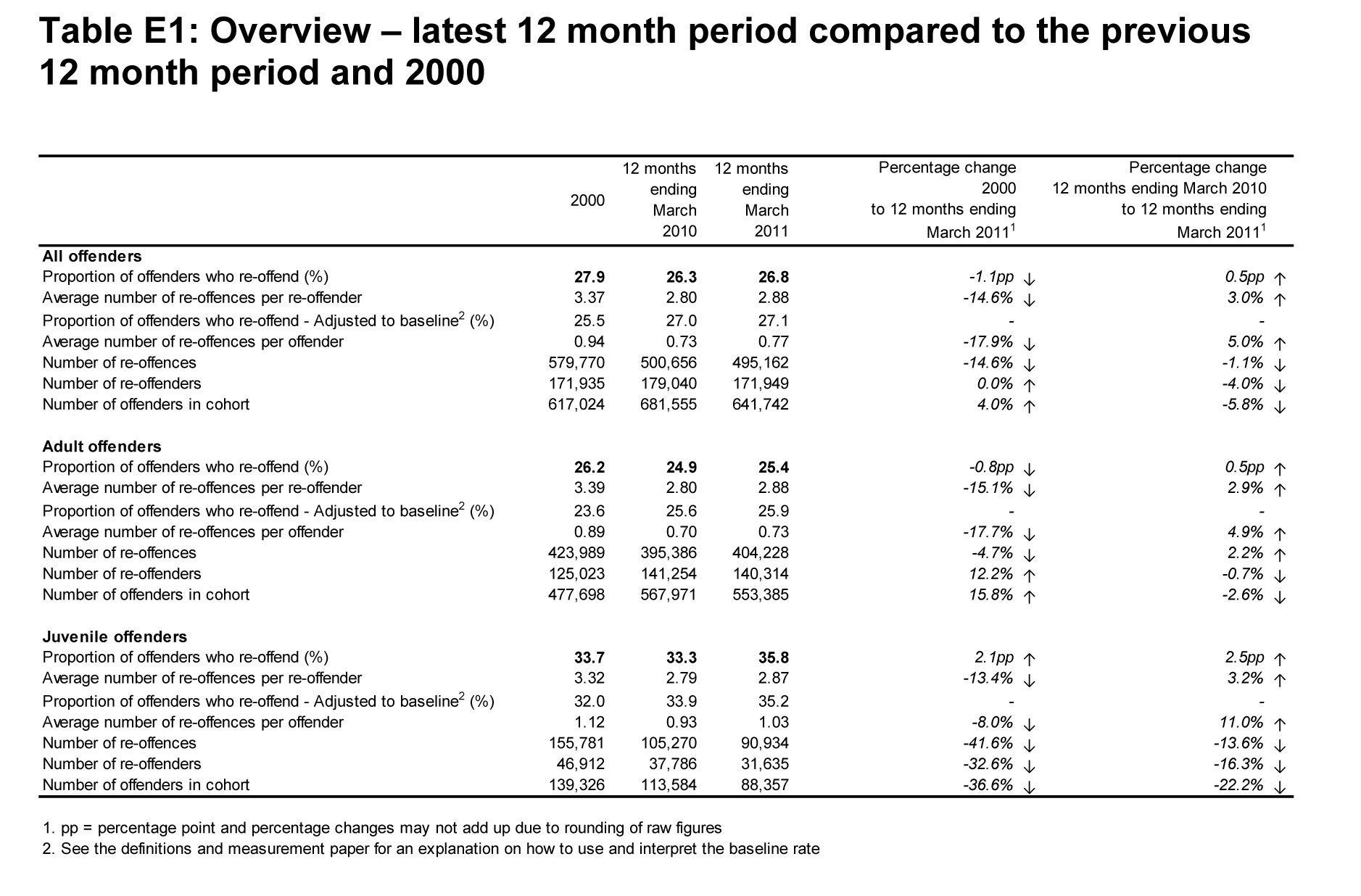 Table E1: Overview – 12 months ending March 2011 compared to 2000